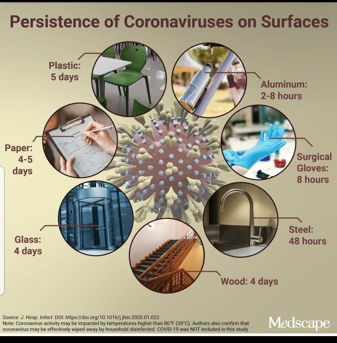 Coronavirus lasts on surfaces